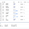 ANA国際線特典航空券の裏ワザ~15000マイルでソウル、北海道、沖縄、石垣の旅-2(6000マイル追加で石垣にも泊まれます)