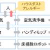 ハウスダストの移動モデルと対策アイテム