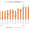 週間成績【第15週目】年初来比-0.50%(先週比-20.27%)
