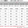 東京電力 計画停電について(4/5の計画停電は実施しない)