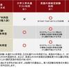 青山学院大学は多くの学部で大学入学共通テストと英語民間試験導入<2021年入試>