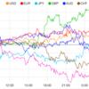 【株 FX】トランプ大統領ドル高懸念。中国はインフラ投資資金を支援。