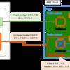 Ansible + Packerで、デプロイと同一のAnsiblePlaybookを使ってAMIを生成する