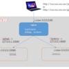 nginxを使ってgitlabとjenkinsをサブディレクトリでリバースプロキシする