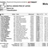 ★MotoGP2016日本GP ウォームアップ結果