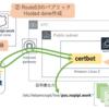 お名前.comドメイン取得し、Route53のDNS登録をしてLet's Encryptの無料の証明証を取得する手順の全体説明