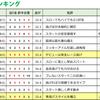 2階級制覇もみえてきた⁉王者マルターズアポジー 『関屋記念・エルムS』 2017.08.13(日)