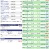 【2月5日】米国株の運用実績&取引詳細