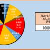 【2020年10週目(3/7)】の資産状況【起点】