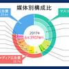 2017年 日本の広告費 6兆3907億円 ネット広告23.6%  1兆5094億円 テレビ1兆9478億円