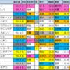 京都牝馬S重賞予想2020【偏差値確定】