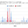 【情報】コロナウイルス感染者情報(グラフ)9/10現在 神奈川県小田原市周辺