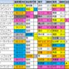 宝塚記念2021【偏差値予想表成績結果】過去5年間