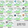 2月7日の仮想通貨・投資について