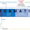 Agile 2018 レポート:テスト戦略モデルにおける「INFORMATION」とは何か?