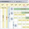 高校情報科の教員採用試験対策 目標編(平成22学習指導要領)