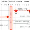 #429 東京2020大会延期! 「HARUMI FLAG」と東京BRTはどうなる