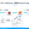 kintoneのデータをS3に連携してAthena経由でQuickSightで可視化する:CDataSync