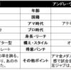 【試合予想】6/18コバレフVSウォード2