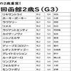 """JRA函館2歳S(G3)モンファボリに黄色信号!? """"関係者(裏)ネタ""""から浮上した伏兵で高額配当をゲット!?"""