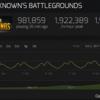 【PUBG】本日の同時接続プレイヤー数が196万人を記録,まもなく200万人を突破する勢い