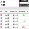 【GBPJPY/ポンド円】2017年2月13日月曜 +0.4pips