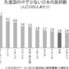 日本の医療現場の医師、看護師の数値的実態の探究。図表日本の少ない医師数。医師と看護(比較上位だが不足)の国際比較。病床100当たりの看護師数少なすぎる。人口1,000人当たりの病床数多い。看護師の離職率多い、出産結婚、労働環境問題。病院介護施設の人員配置基準、3対1と7対1。付録、房総鴨川巨大病院副院長解任劇と厚労省医系官僚の職権乱用。