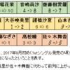 イコラブ(正式名は=LOVE)メンバーのフォロワー数における順序には、1stシングルにおける基本フォーメーションが大きく影響していること