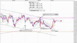 週間テクニカル分析レポート 2021/05/17〜05/21 アメリカ、EU市場ともに早期テーパリングを意識した相場か。ドル高、ユーロ高、つまり円安を予想