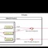 Azure PipelinesでAKSプライベートクラスタにデプロイを行う