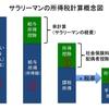 源泉徴収票の見方 〜サラリーマンの年収(収入)・所得額・手取りの関係〜
