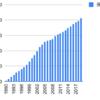 1990年からコマツを積み立てるとどうなるか