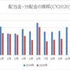 【資産運用】2020年9月の配当金・分配金収入