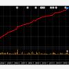 2013-2014年は割と普通に儲かったはず
