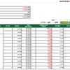 勝負に負けました・・・ 今夜、全額決済します。。。現在、マイナス110万円!
