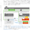 Microsoft 365 ExpressRoute の概要を見ておきましょう