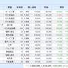 米国株、日本株と資産運用結果(2021.04.16)