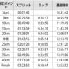 勝田全国マラソン【振り返り②】