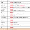 【大公開!】ワガ家の給与配分の実例2020年12月期