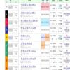 東京11R土曜日勝負