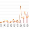 【高金利通貨・複利検討①】リラ円スワップ+裁量複利投資。25週目 (6/12)。年利換算0%。売りが担がれました。少しヘッジの買いを入れました。