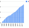 1990年からセコムを積み立てるとどうなるか