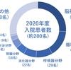 病院総合内科 2020年度入院実績
