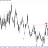 FXトレード 7月3日 チャート確認のみ 「ユーロドルは押し目買い、ドル円は待ち」