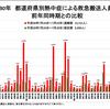 総務省消防庁は7月23日から7月29日までの搬送された熱中症患者が全国で13,721人になったと発表!前週より9,000人近く減ったものの、昨年同時期の約2.5倍に!