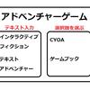 英語圏のゲームブック(CYOA)事情。インタラクティブフィクション(IF)も含めてじわじわと広がりを見せています。