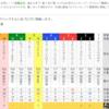 注意馬結果・回顧 7/9(日) プロキオンS(G3)・七夕賞(G3)