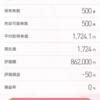 胸騒ぎ!NTTデータ(9613)500株、再エントリー。昨年のNTT、ドコモ完全子会社化の次は…