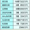 政治とカネ問題−政党助成80億円