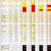 【特報❷】感染者急増しても、やはり、カレーをよく食べる国民は「武漢型コロナウイルス」に感染しにくい‼️感染率4分の1以下❗️人口比致死率は約3分の1️ ‼️日本国内でも感染率3分の2以下❗️#カレー #「武漢型コロナウイルス」 #感染率 #人口比死亡率